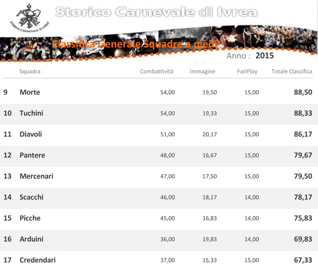 Carnevale -di-Ivrea-Classifica-Generale-Squadre-a-Piedi-2015
